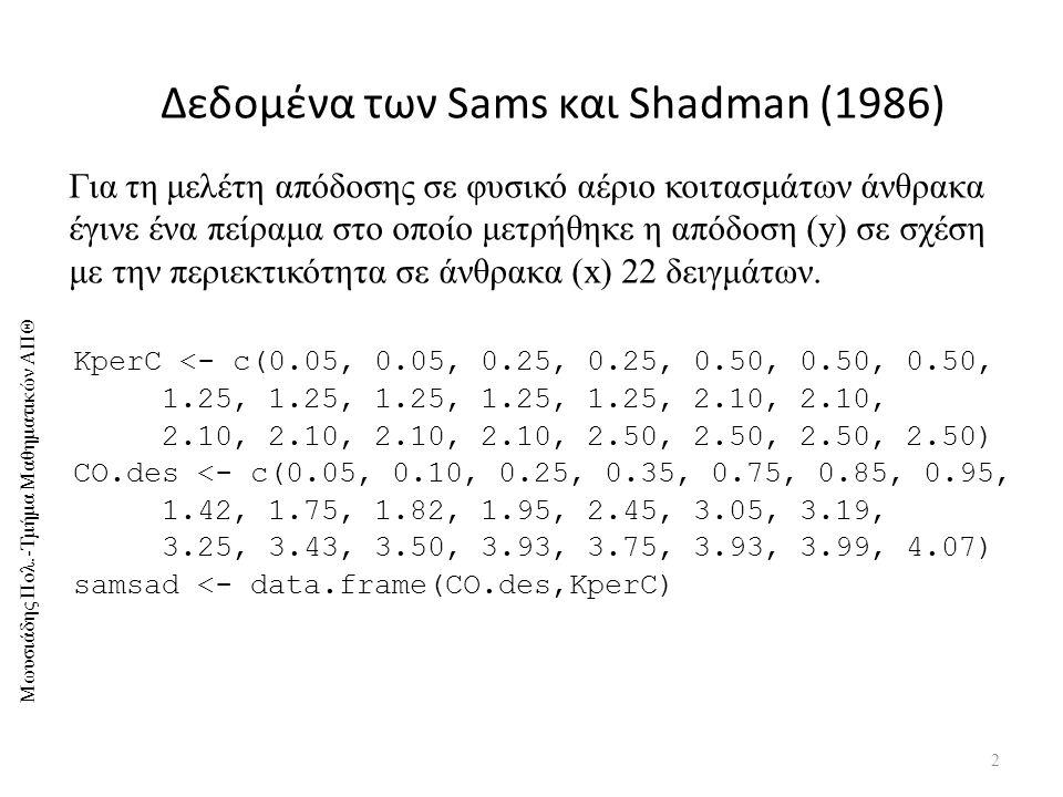 Δεδομένα των Sams και Shadman (1986)