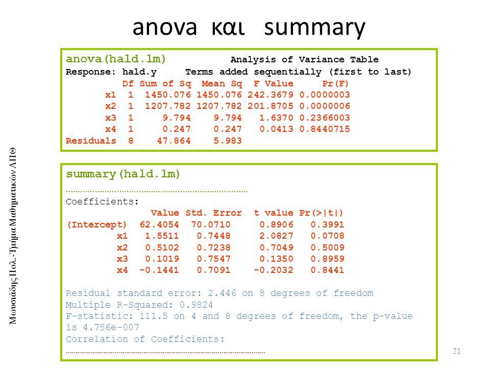 anova και summary anova(hald.lm) Analysis of Variance Table