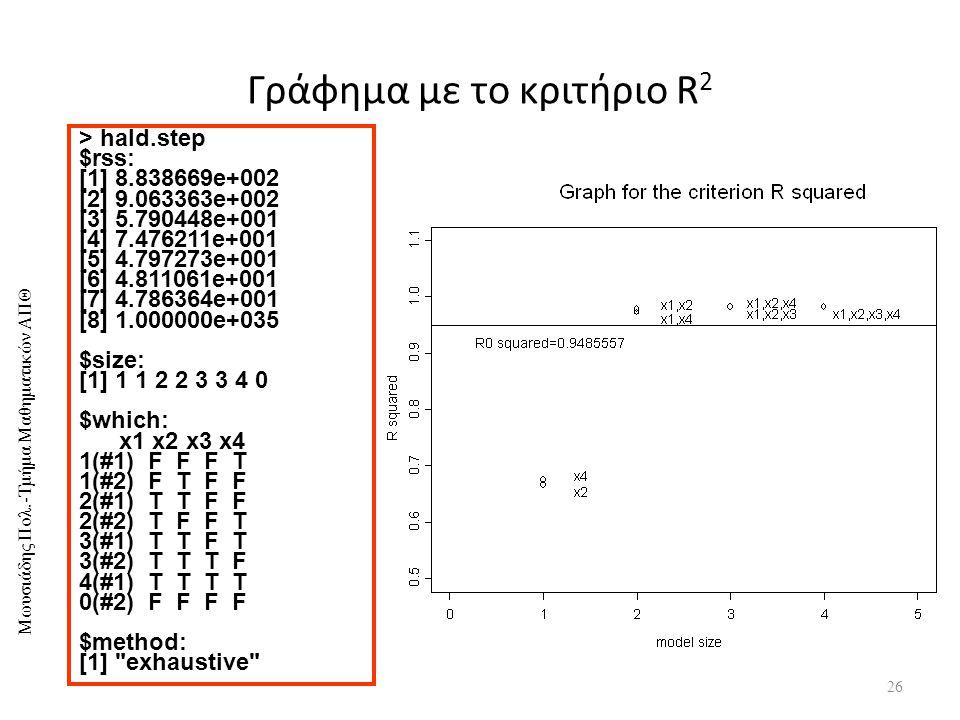 Γράφημα με το κριτήριο R2