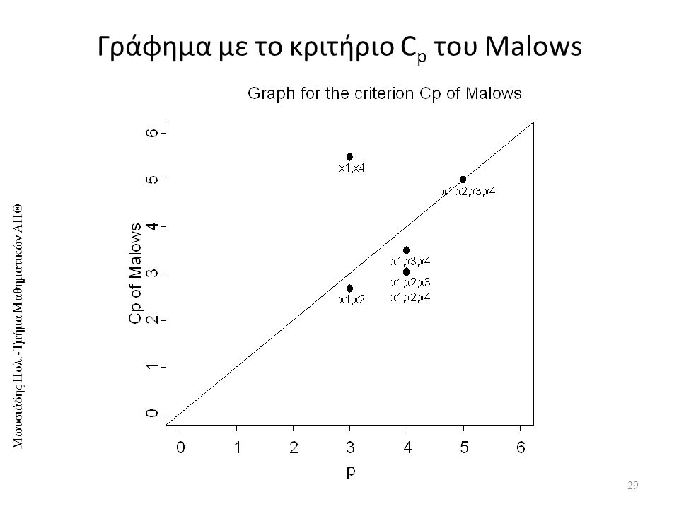 Γράφημα με το κριτήριο Cp του Malows