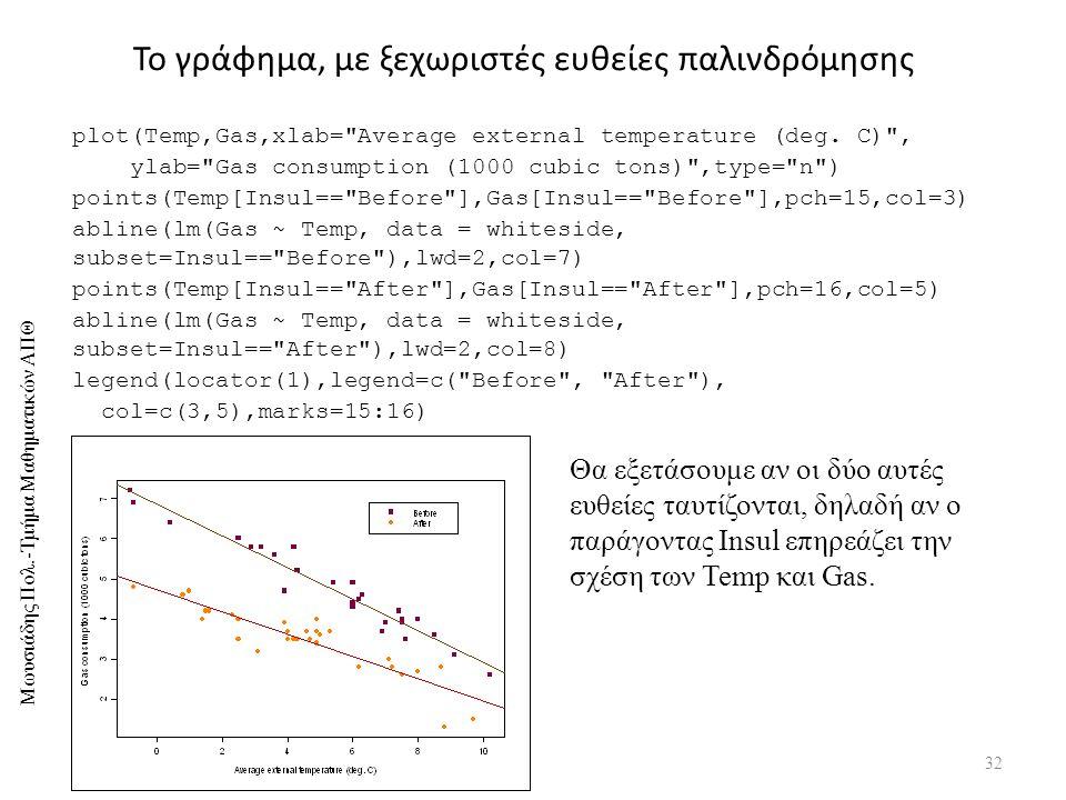 Το γράφημα, με ξεχωριστές ευθείες παλινδρόμησης