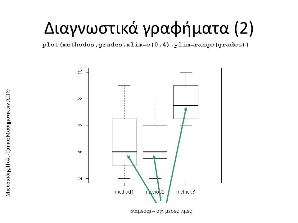 Διαγνωστικά γραφήματα (2)