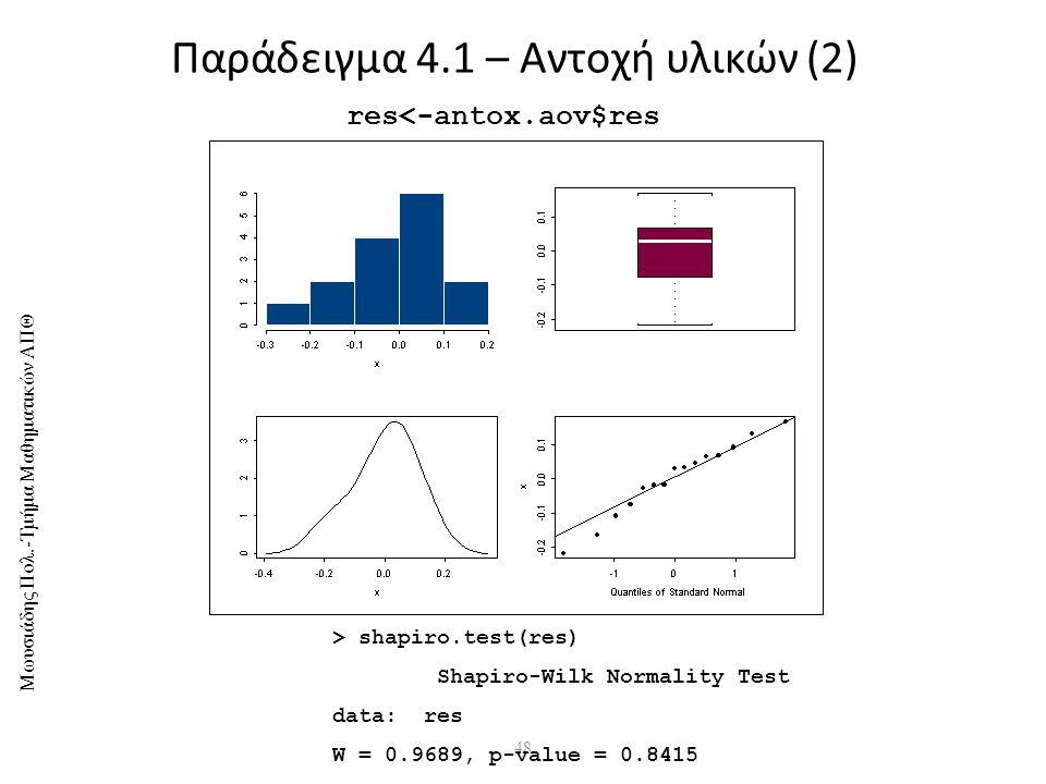 Παράδειγμα 4.1 – Αντοχή υλικών (2)