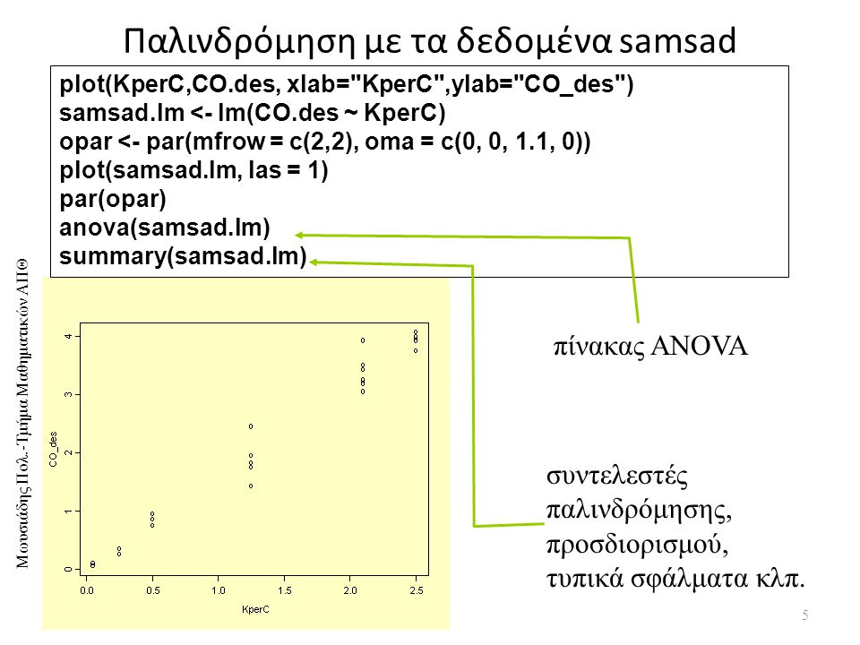 Παλινδρόμηση με τα δεδομένα samsad