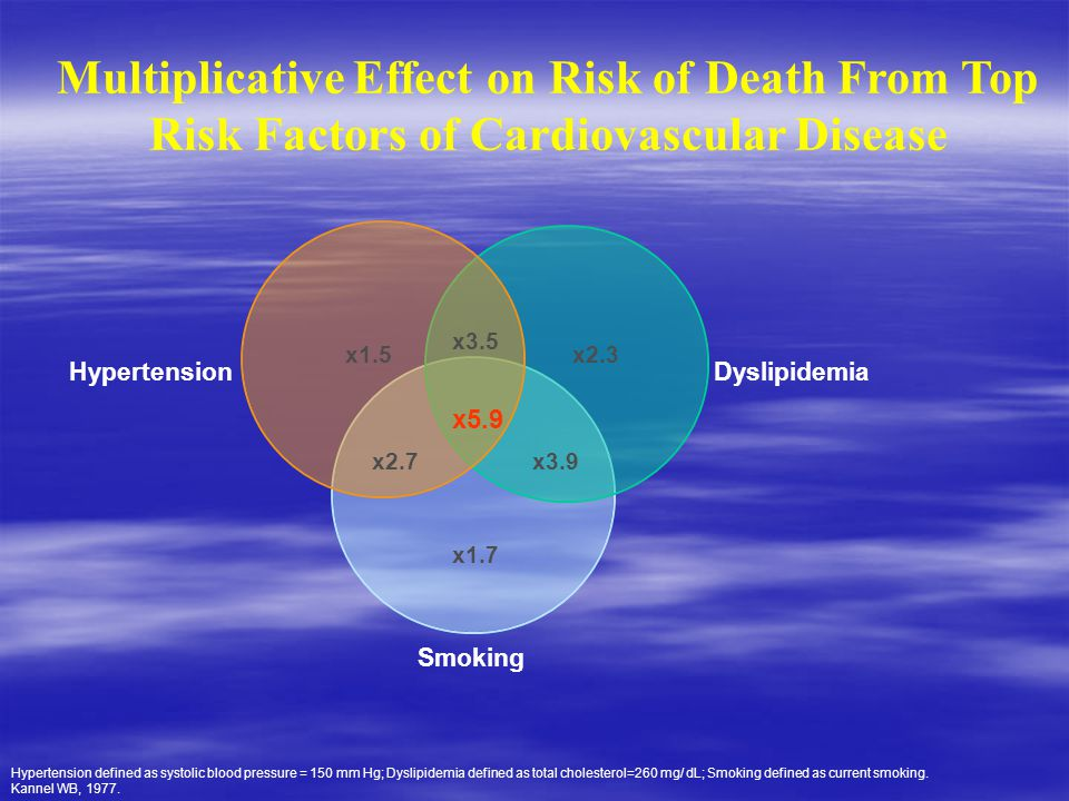 Multiplicative Effect on Risk of Death From Top Risk Factors of Cardiovascular Disease