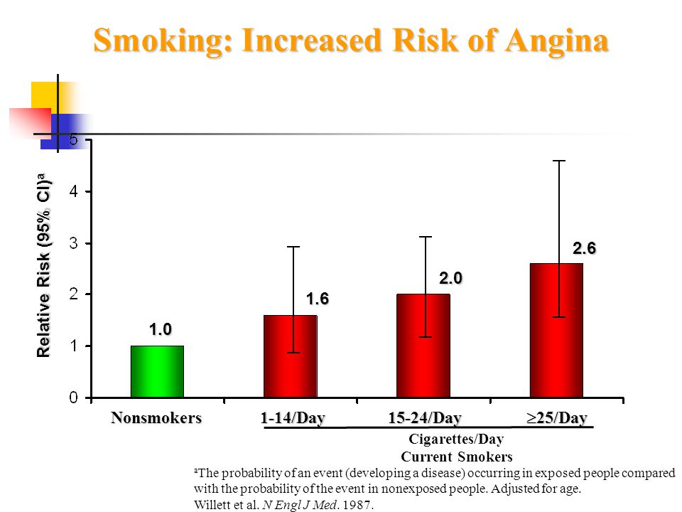 Smoking: Increased Risk of Angina