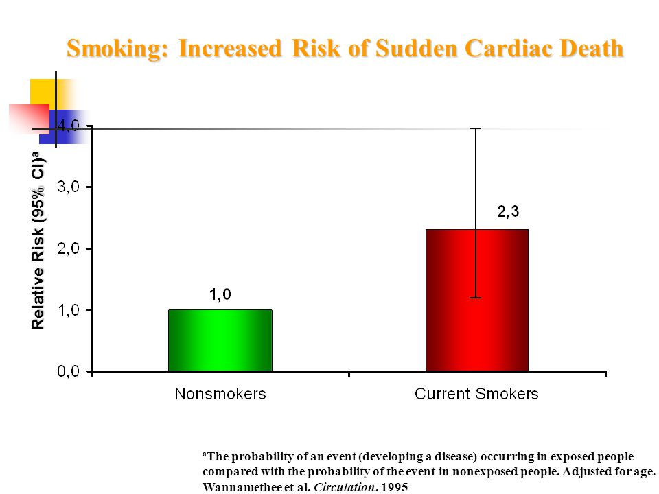 Smoking: Increased Risk of Sudden Cardiac Death