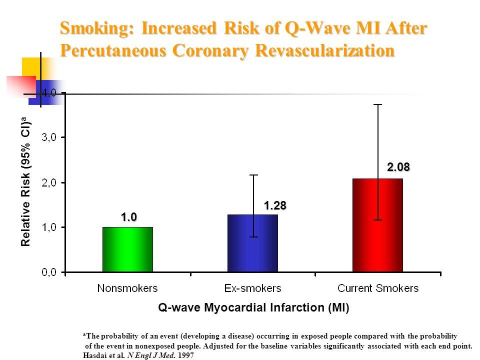 Q-wave Myocardial Infarction (MI)