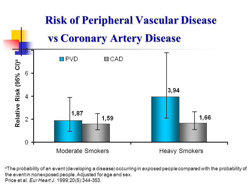 Risk of Peripheral Vascular Disease vs Coronary Artery Disease