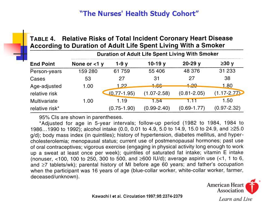 The Nurses Health Study Cohort