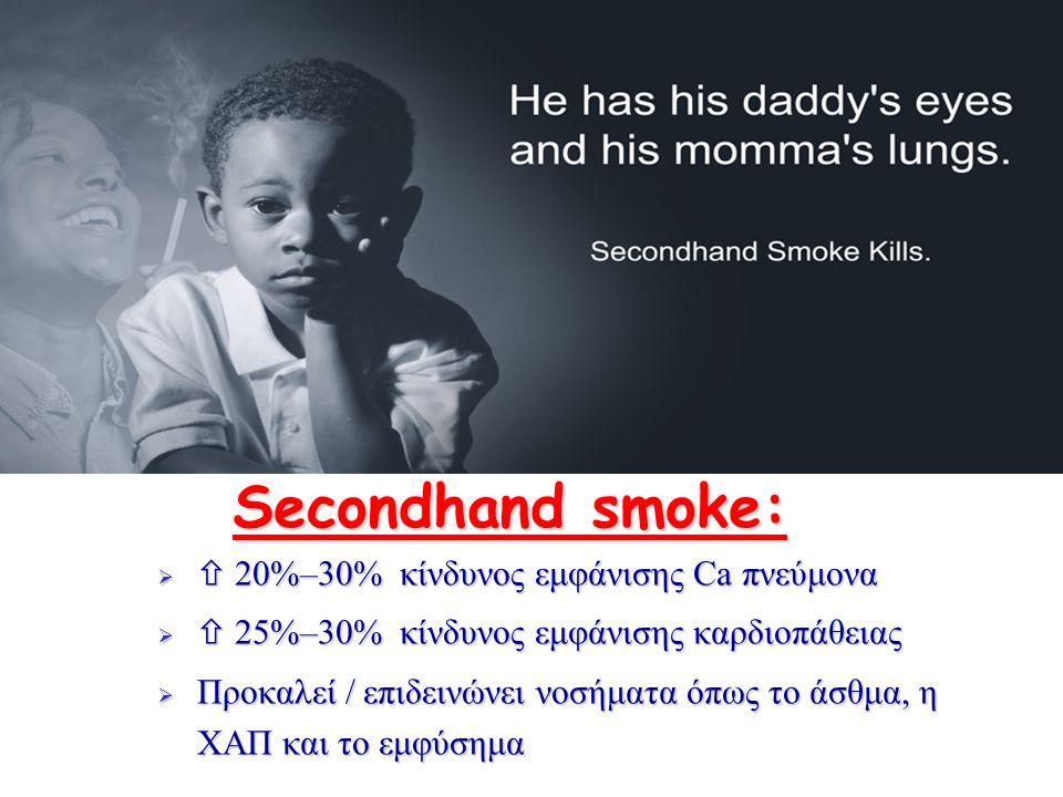 Secondhand smoke:  20%–30% κίνδυνος εμφάνισης Ca πνεύμονα