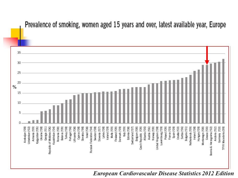 European Cardiovascular Disease Statistics 2012 Edition