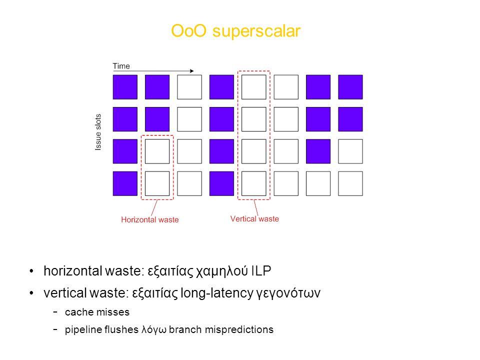 ΟοΟ superscalar horizontal waste: εξαιτίας χαμηλού ILP
