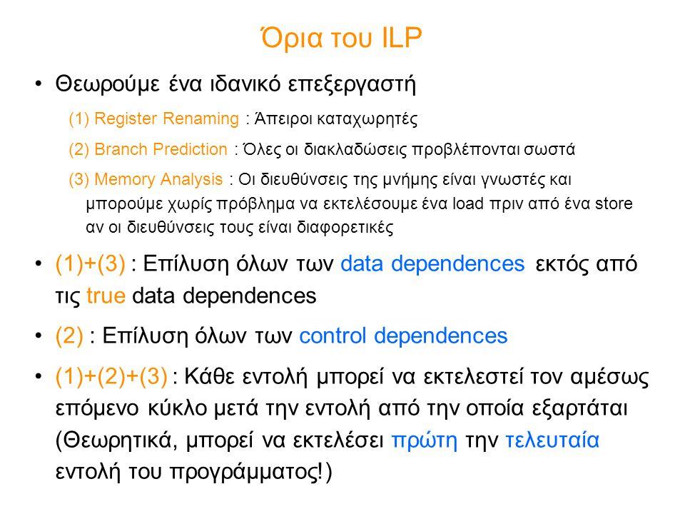 Όρια του ILP Θεωρούμε ένα ιδανικό επεξεργαστή