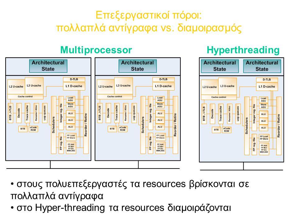 Επεξεργαστικοί πόροι: πολλαπλά αντίγραφα vs. διαμοιρασμός