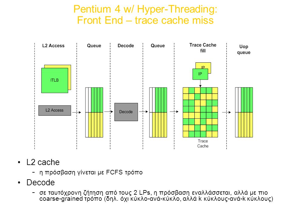 Pentium 4 w/ Hyper-Threading: Front End – trace cache miss
