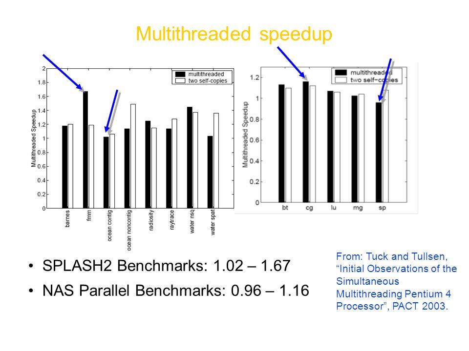 Multithreaded speedup