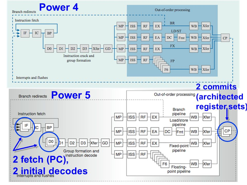 Power 4 Power 5 2 fetch (PC), 2 initial decodes