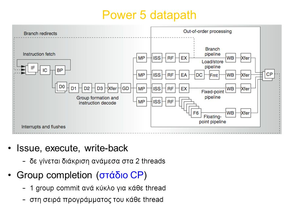 Power 5 datapath Issue, execute, write-back