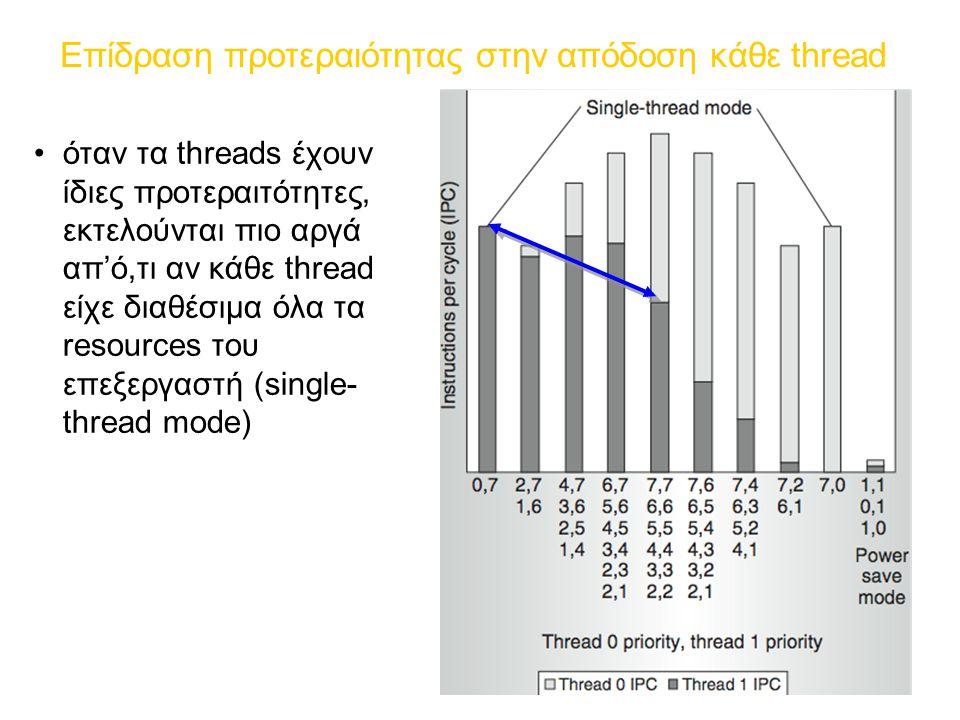 Επίδραση προτεραιότητας στην απόδοση κάθε thread