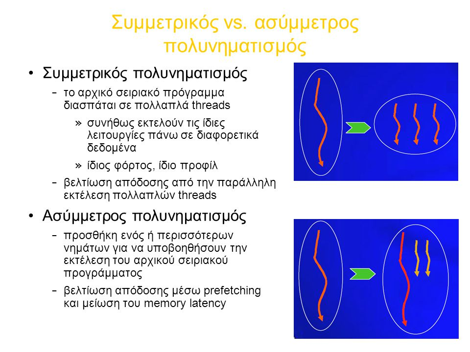 Συμμετρικός vs. ασύμμετρος πολυνηματισμός