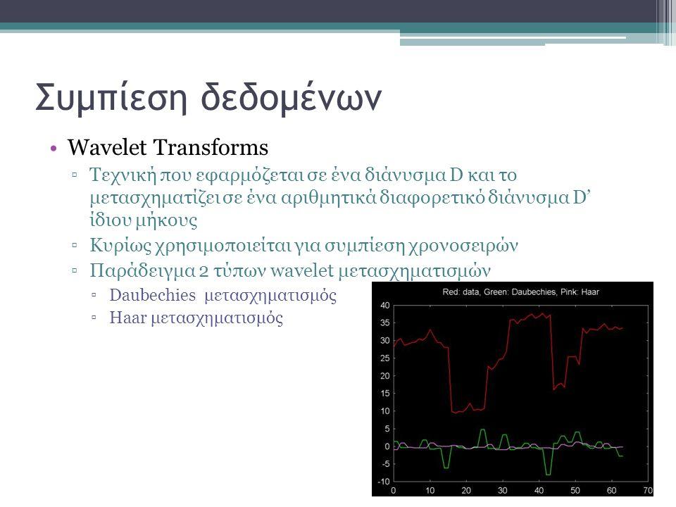 Συμπίεση δεδομένων Wavelet Transforms
