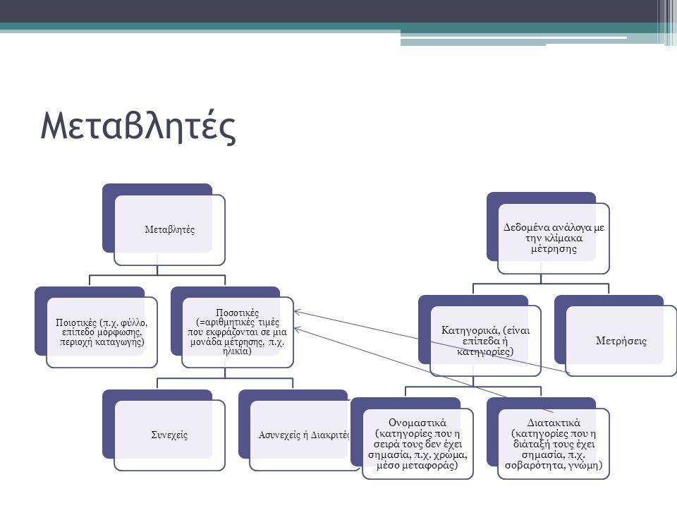 Μεταβλητές Δεδομένα ανάλογα με την κλίμακα μέτρησης