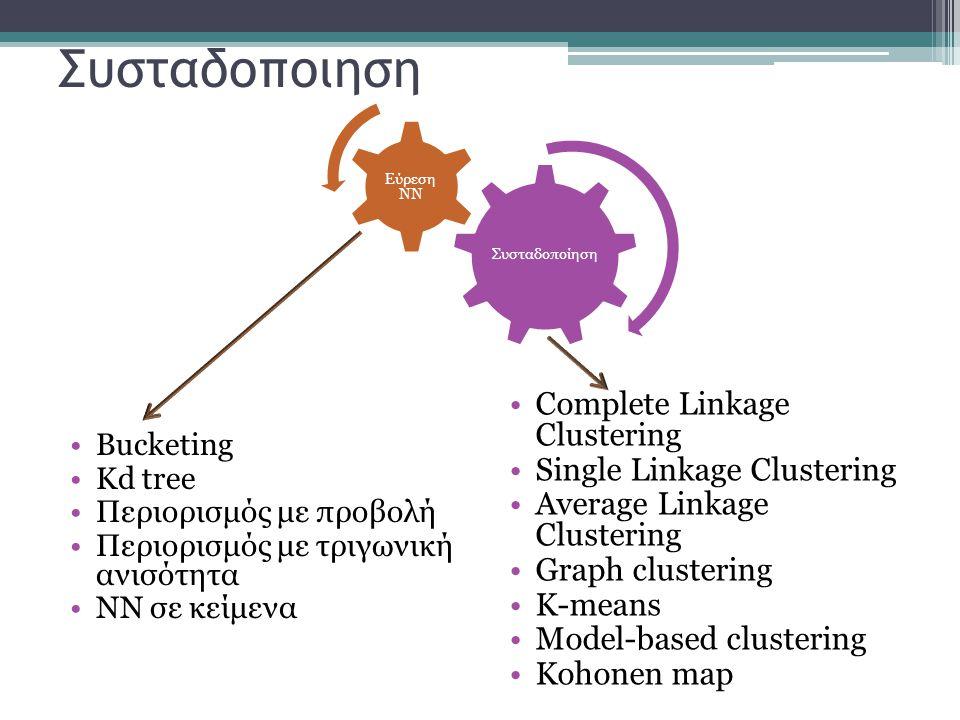 Συσταδοποιηση Complete Linkage Clustering Single Linkage Clustering