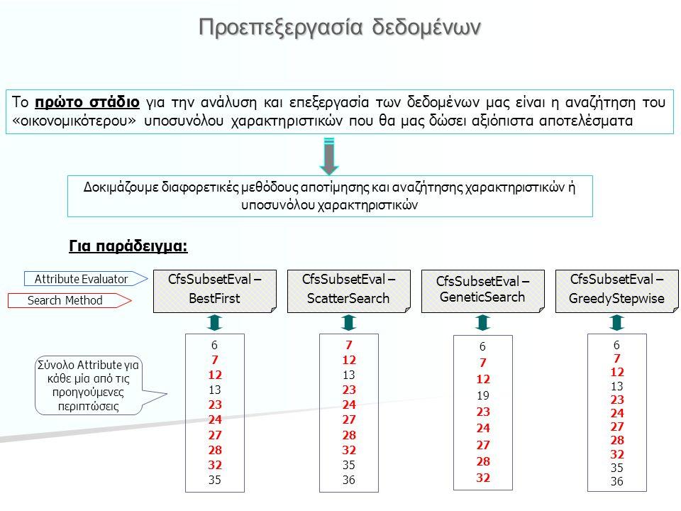 Προεπεξεργασία δεδομένων