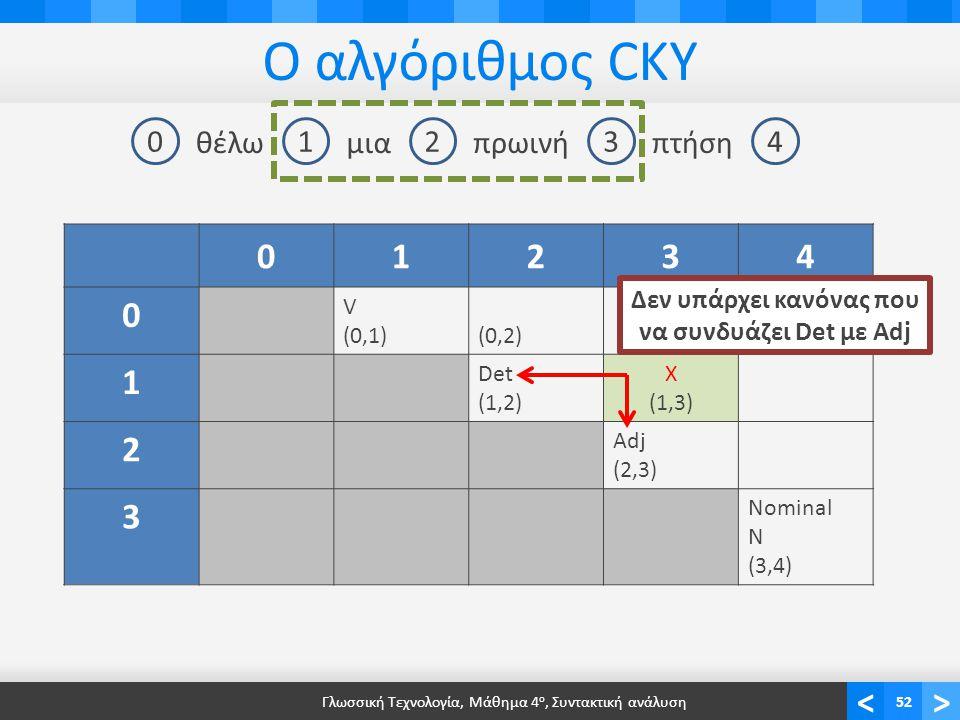 Γλωσσική Τεχνολογία, Μάθημα 4ο, Συντακτική ανάλυση