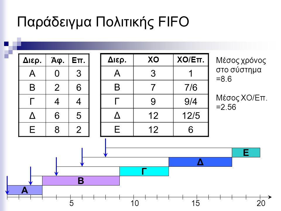Παράδειγμα Πολιτικής FIFO