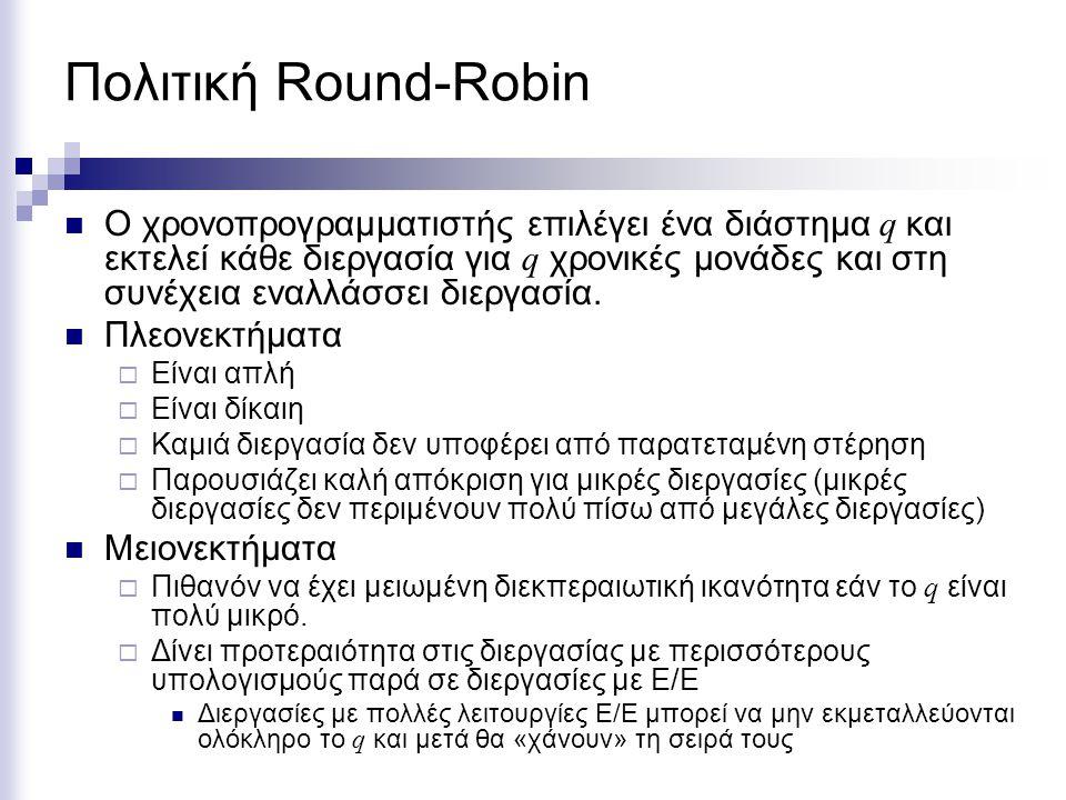 Πολιτική Round-Robin