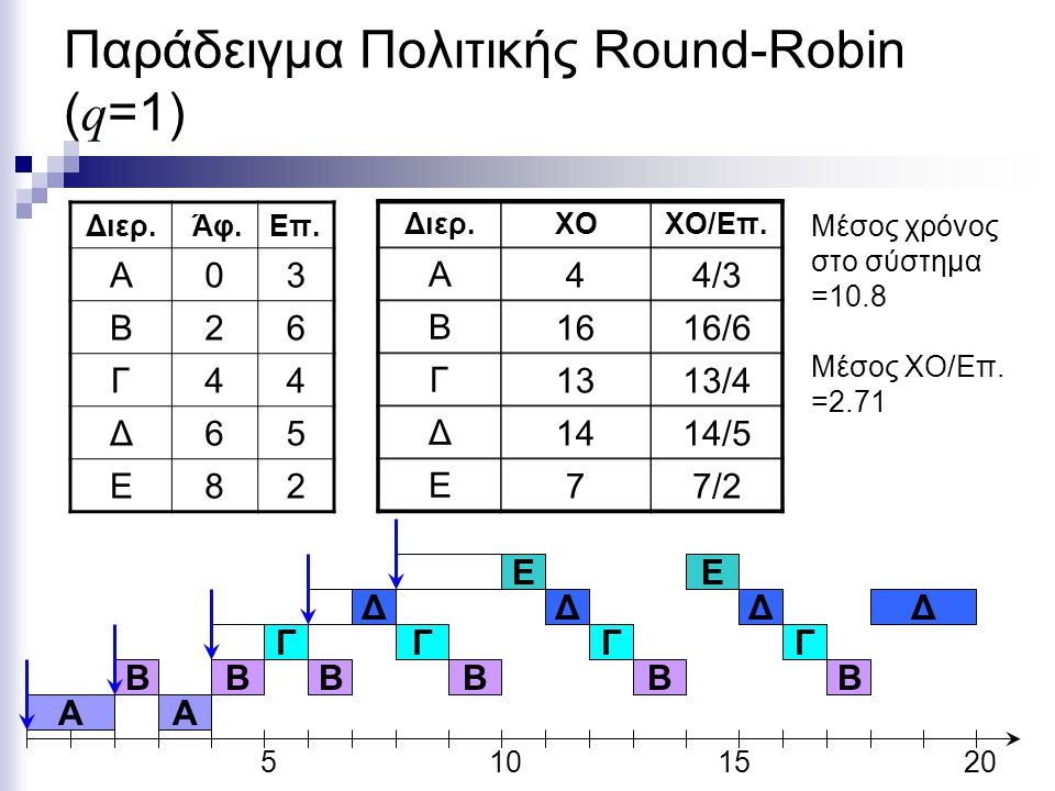 Παράδειγμα Πολιτικής Round-Robin (q=1)