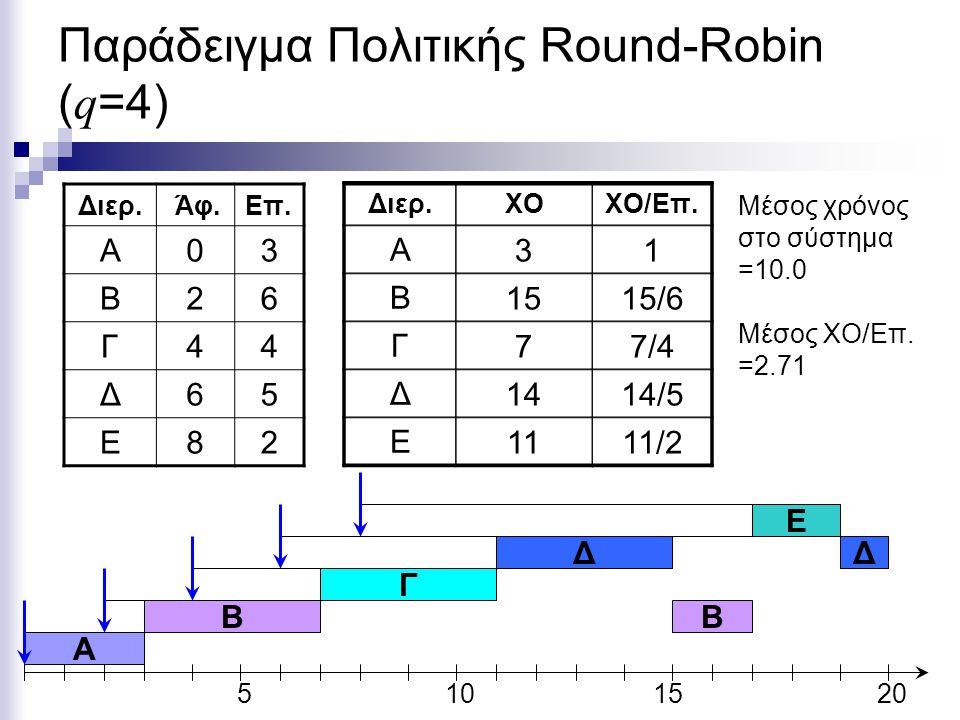 Παράδειγμα Πολιτικής Round-Robin (q=4)