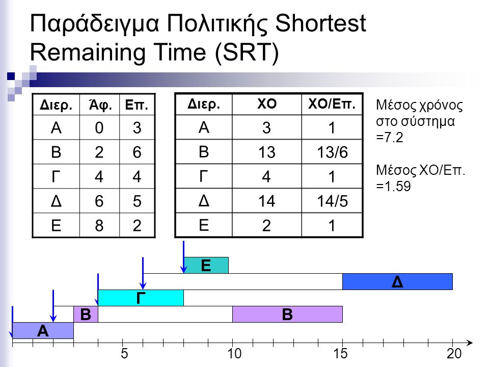 Παράδειγμα Πολιτικής Shortest Remaining Time (SRT)