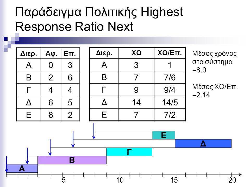 Παράδειγμα Πολιτικής Highest Response Ratio Next
