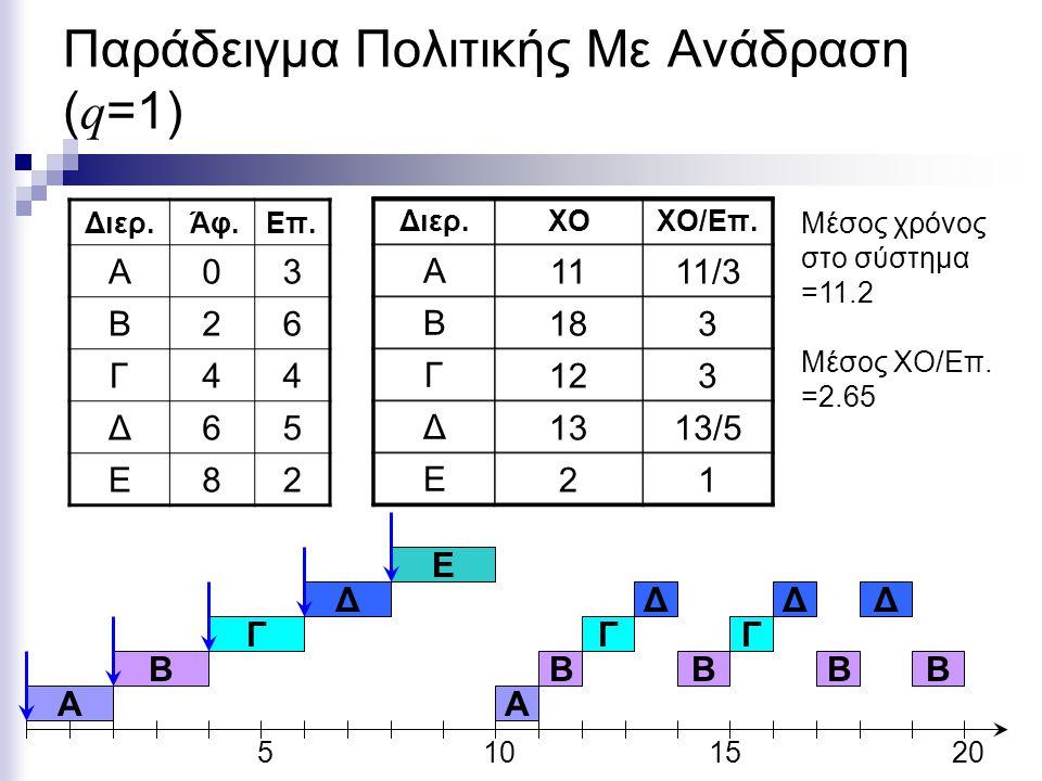 Παράδειγμα Πολιτικής Με Ανάδραση (q=1)
