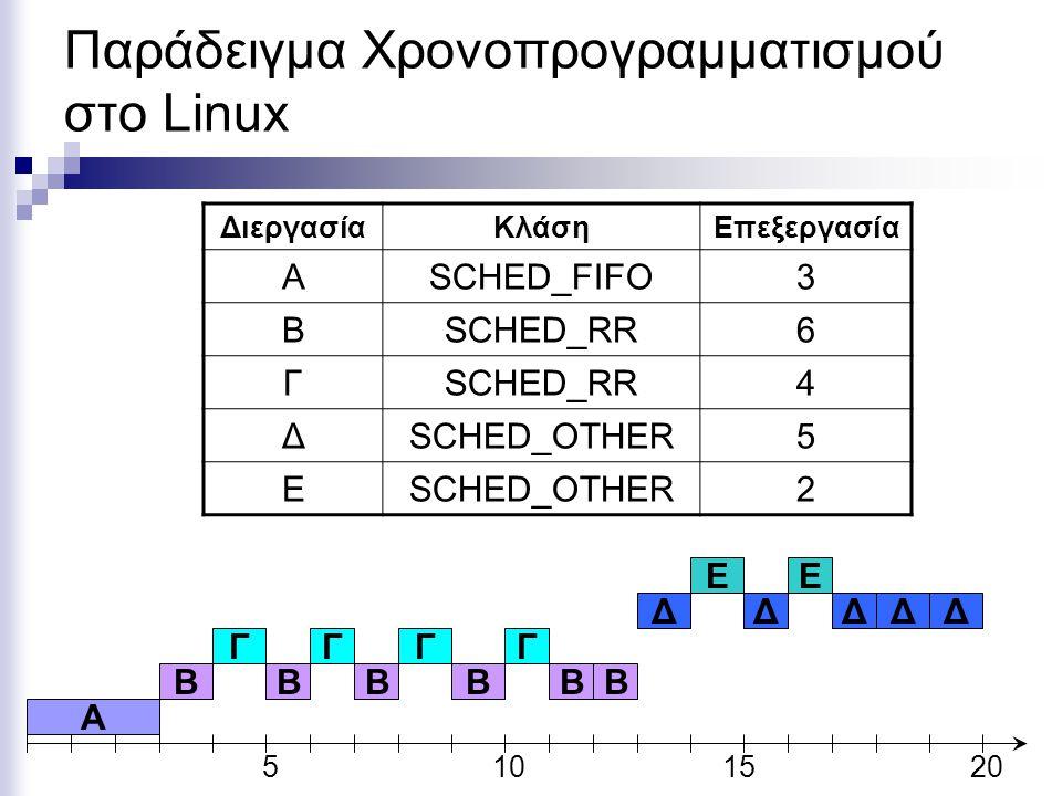 Παράδειγμα Χρονοπρογραμματισμού στο Linux