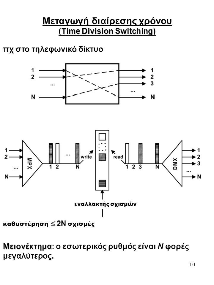 Μεταγωγή διαίρεσης χρόνου (Time Division Switching)