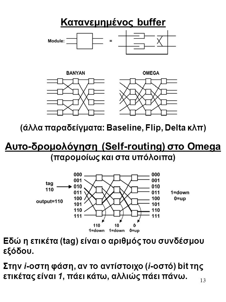 Κατανεμημένος buffer Αυτο-δρομολόγηση (Self-routing) στο Omega
