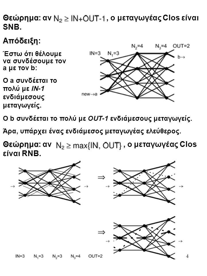 Θεώρημα: αν , ο μεταγωγέας Clos είναι SNB. Απόδειξη: