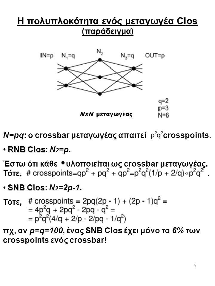 Η πολυπλοκότητα ενός μεταγωγέα Clos (παράδειγμα)