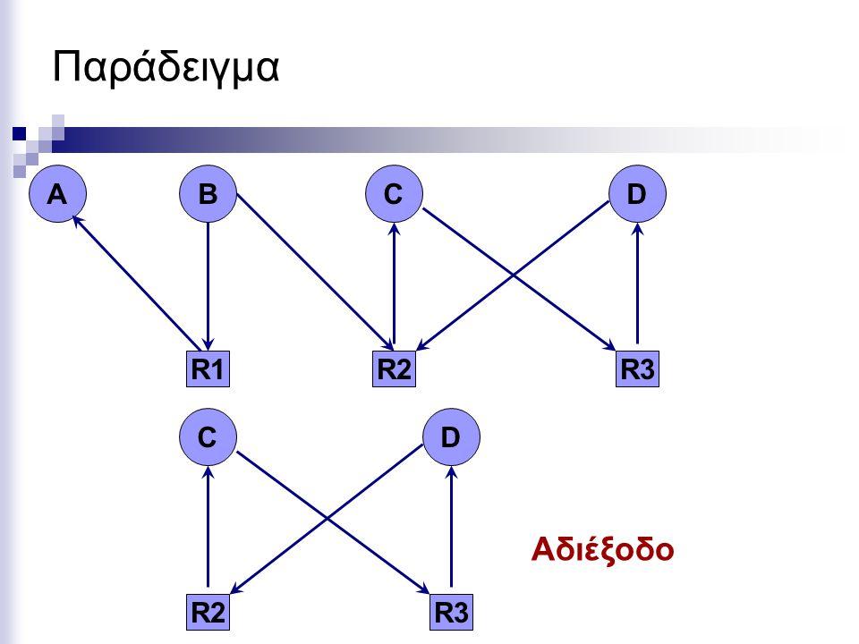 Παράδειγμα R2 C R3 D R1 B A R2 C R3 D Αδιέξοδο