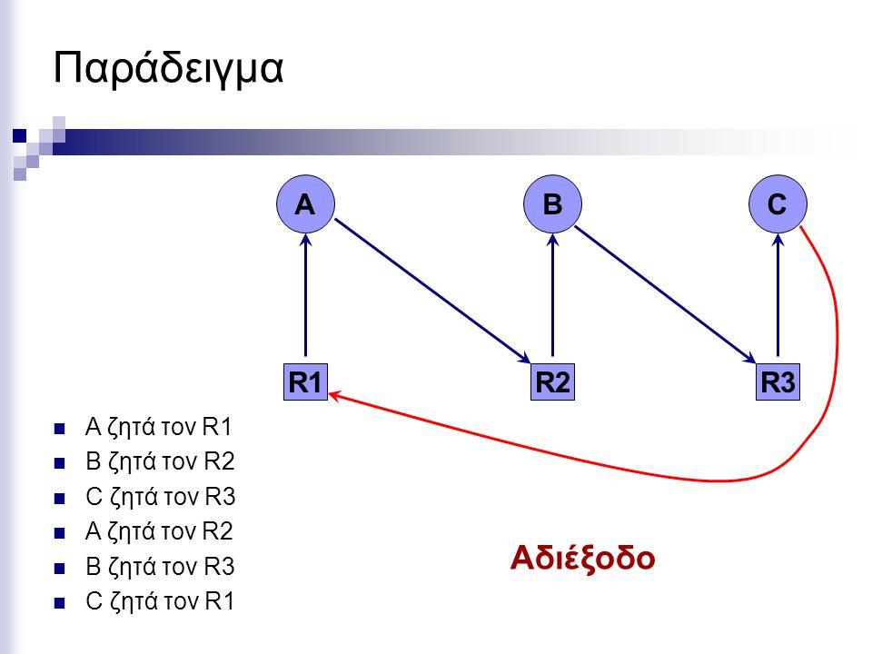 Παράδειγμα Αδιέξοδο R1 Α R2 Β R3 C A ζητά τον R1 B ζητά τον R2