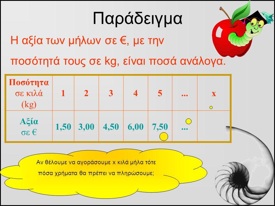 Παράδειγμα Η αξία των μήλων σε €, με την