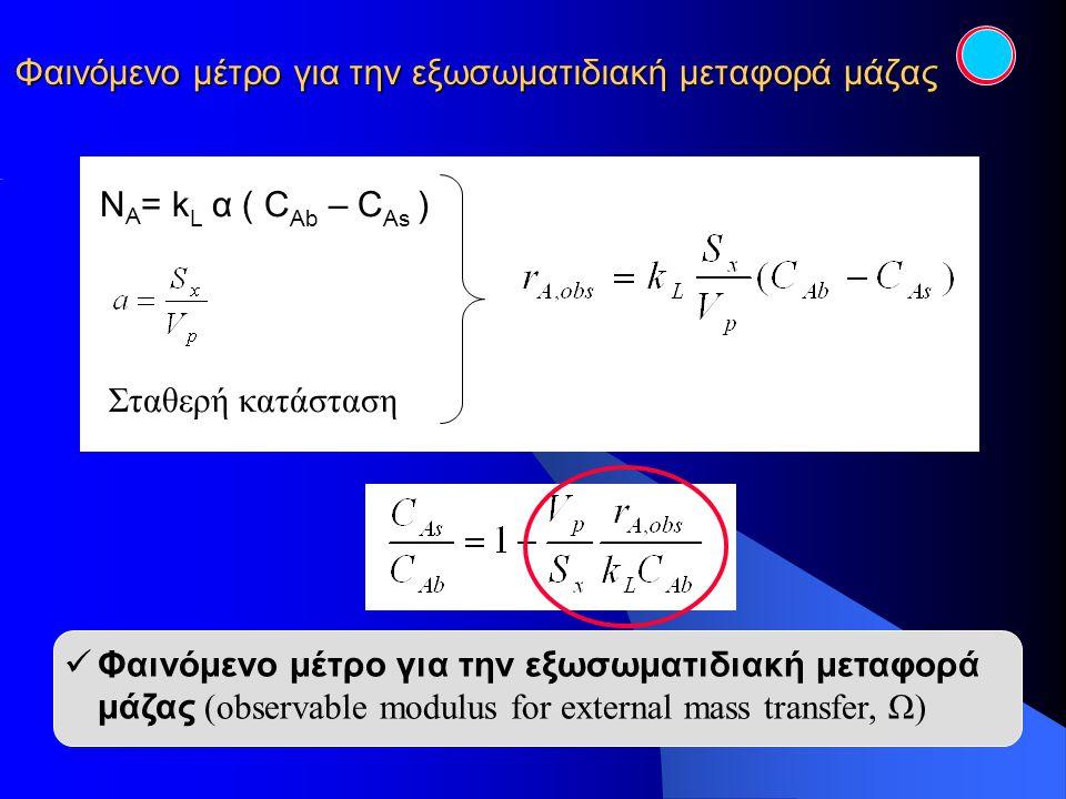 Φαινόμενο μέτρο για την εξωσωματιδιακή μεταφορά μάζας