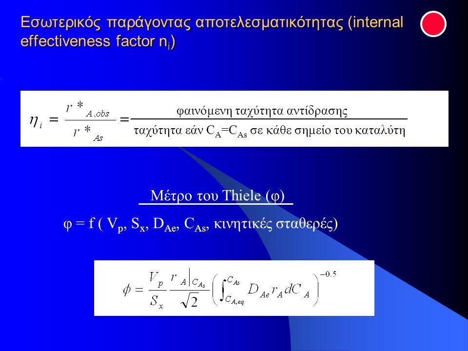 φ = f ( Vp, Sx, DAe, CAs, κινητικές σταθερές)