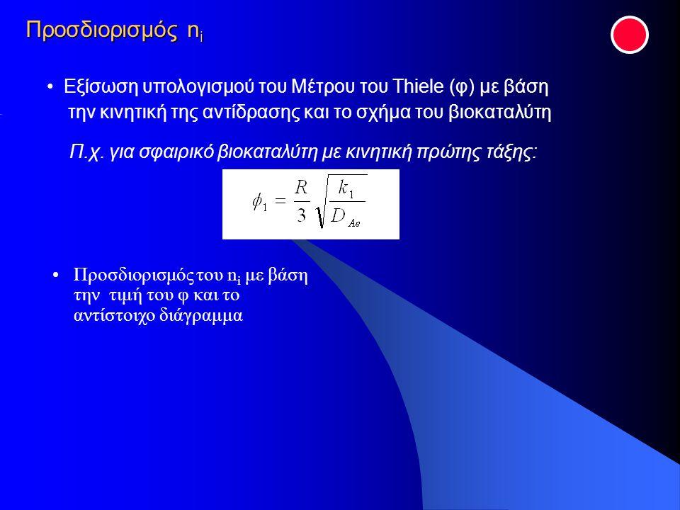 Προσδιορισμός ni Εξίσωση υπολογισμού του Μέτρου του Thiele (φ) με βάση