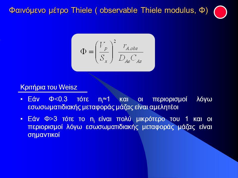 Φαινόμενο μέτρο Thiele ( observable Thiele modulus, Φ)