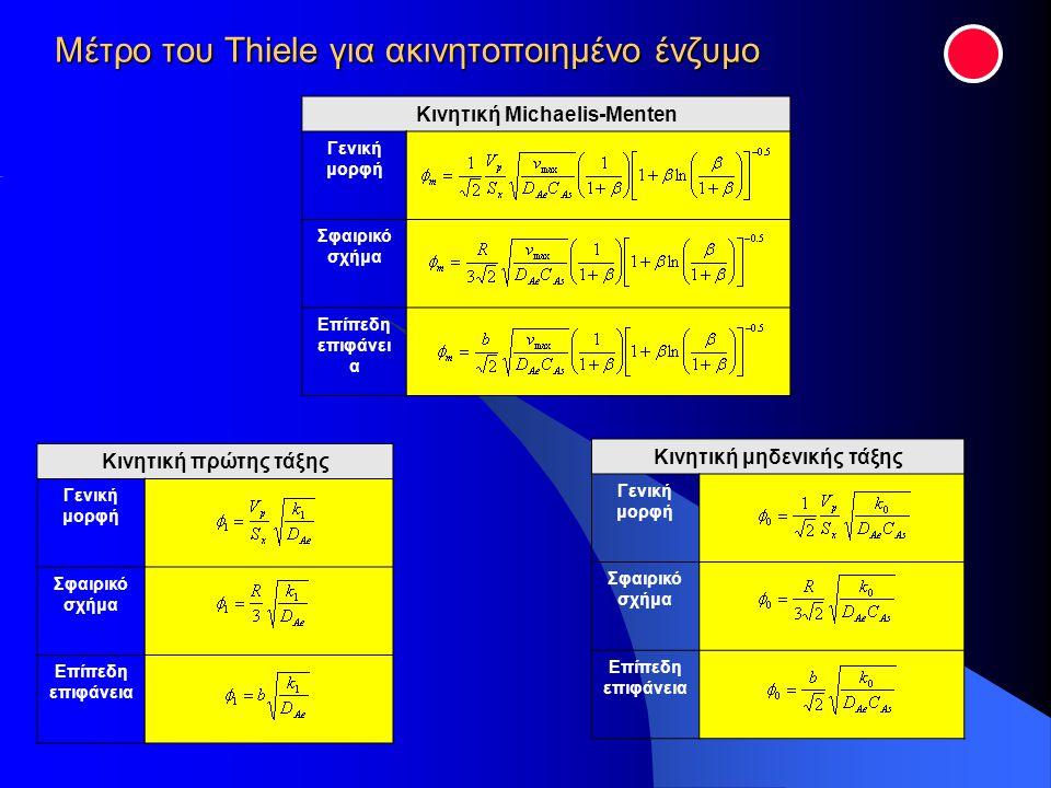 Μέτρο του Thiele για ακινητοποιημένο ένζυμο